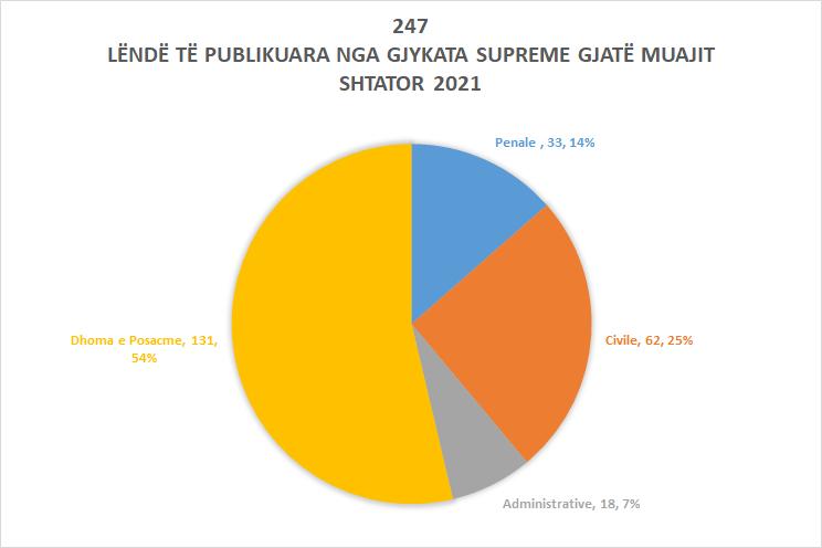Publikohen 247 aktgjykime dhe aktvendime gjatë muajit shtator
